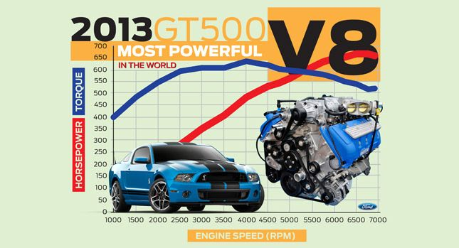 Ford-Shelby-GT500-V8-1