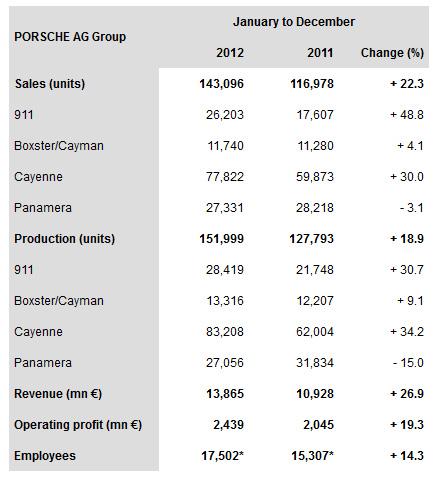 Porsche-sales