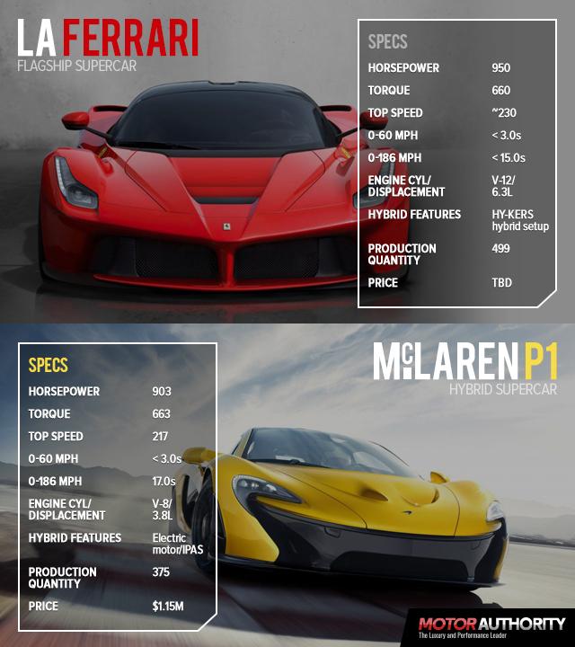 ferrari-laferrari-versus-mclaren-p1-by-the-numbers_100421048_m
