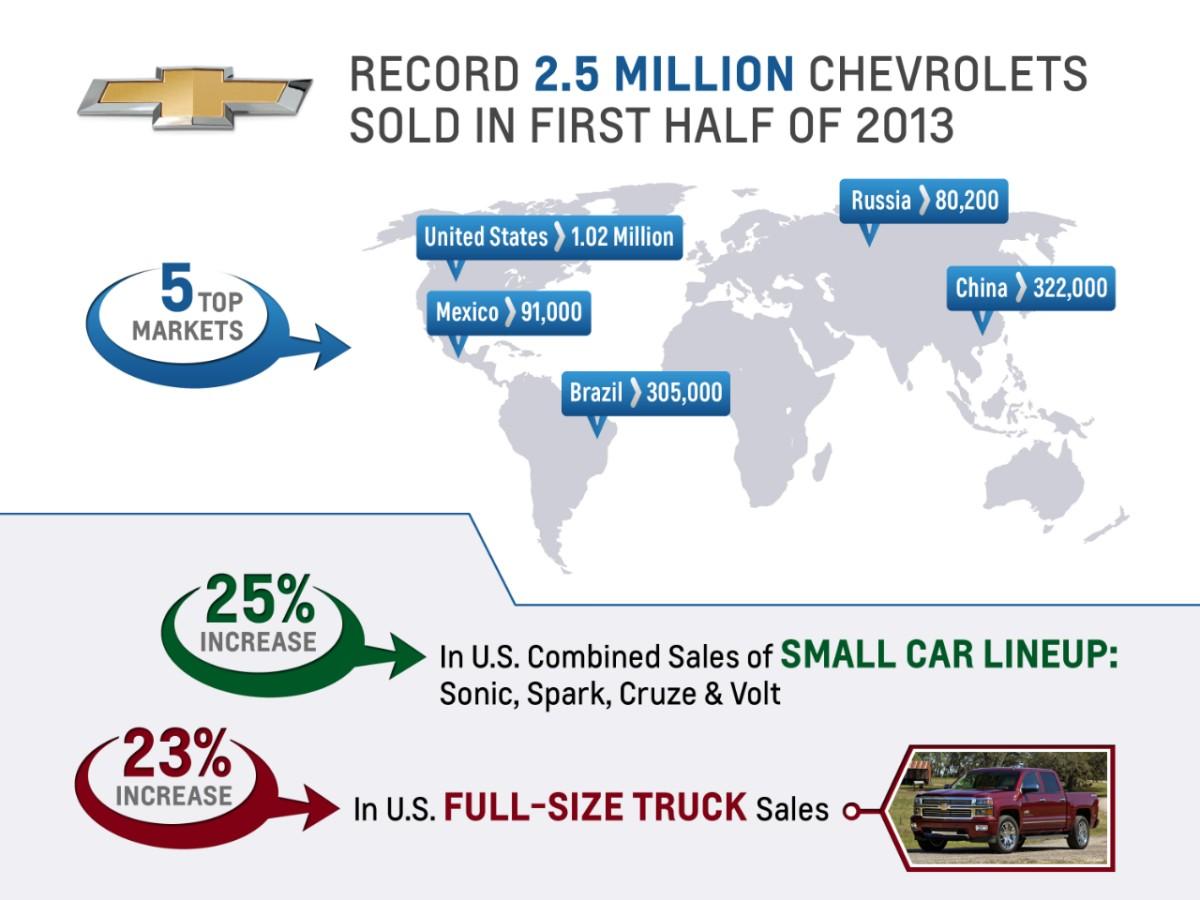 071613-Chevy-1stHalf-2013Sales-medium