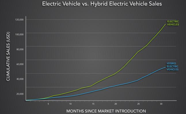 electric-vehicle-vs-hybrid-electric-vehicle-sales