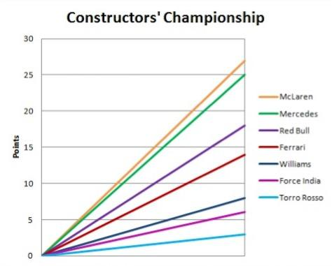 2014-constructors-championship-graph1