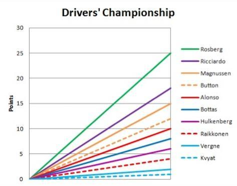 2014-drivers-championship-graph1
