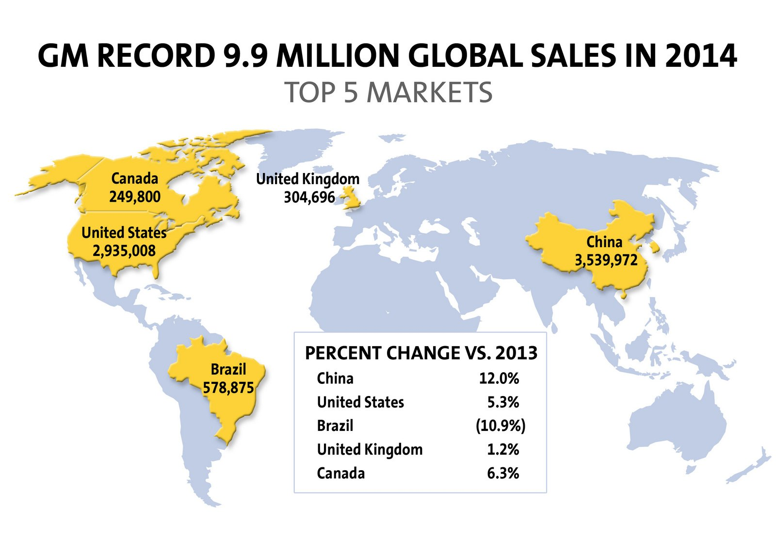 2014-GM-top-5-markets