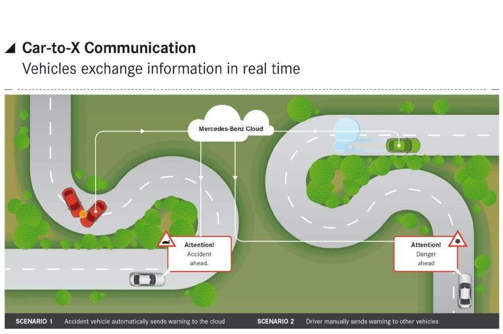 mercedes-benz-car-to-car-communication