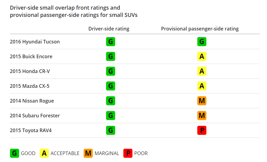 Driver-Side Small overlap Front Rating Small SUVs