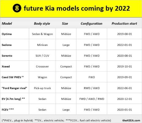 تسريب يكشف خطط كيا لـ8 سيارات قادمة بحلول 2022 12-3.png