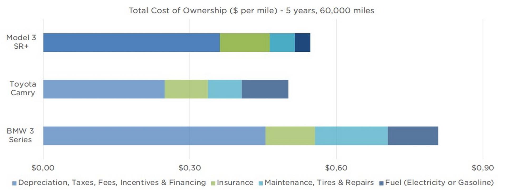 تنافس تيسلا موديل 3 مجموعة من السيارات تشمل نظيراتها الفاخرة من بي إم دبليو ومرسيدس، وفق الشركة فإن تكاليف تشغيل السيارة هو أقل من منافساتها.